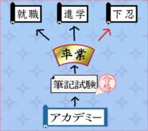 アニメBORUTO、アカデミー卒業後の進路概念図