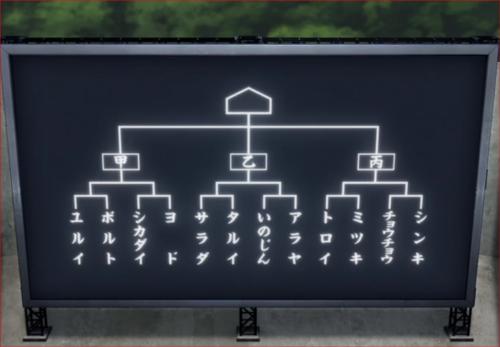 アニメBORUTO58話、三次試験対戦表