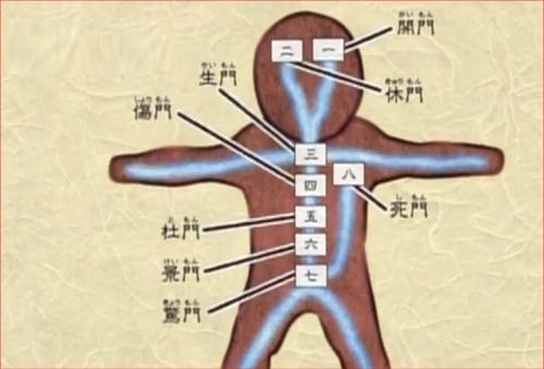 アニメBORUTO70話、体術奥義・八門遁甲の八門の図